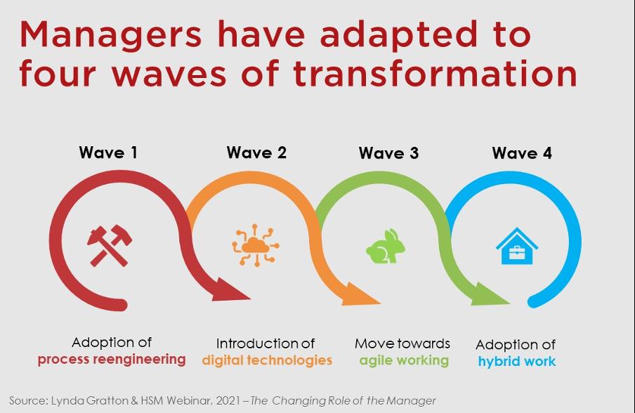 4 cycles de la transformation