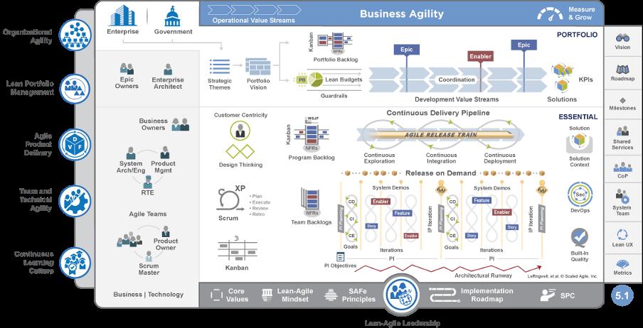 Scale agile framework